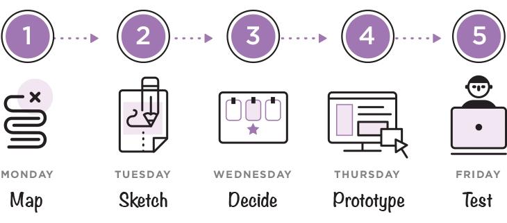 Design Sprints - Steps by Week