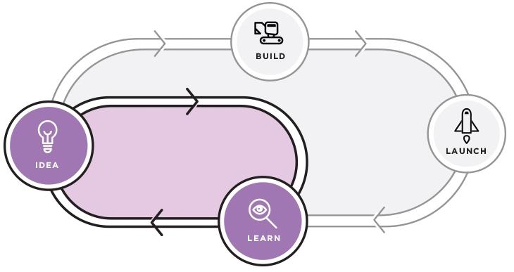 Design Sprints - Process Illustration